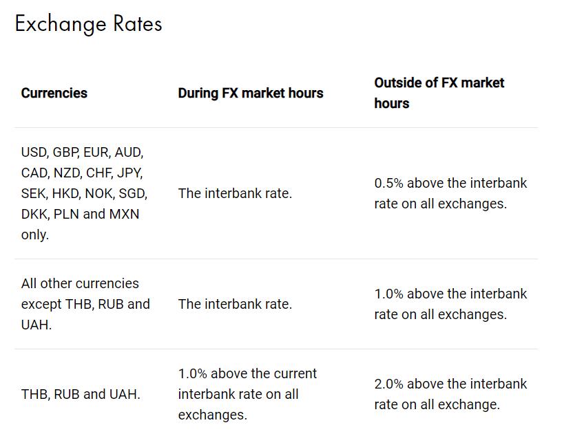 Revolut Exchange Rates