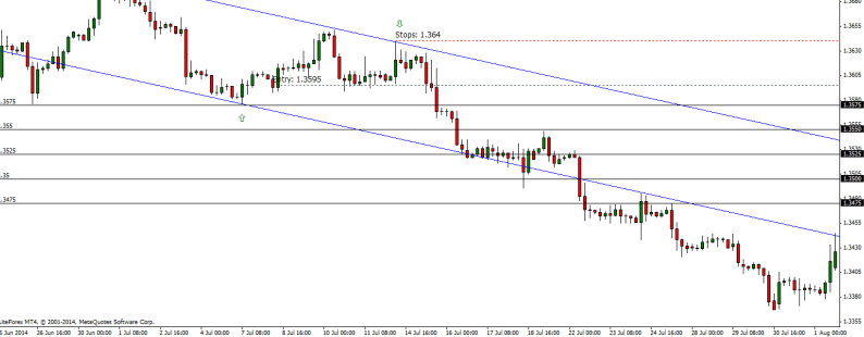 grid trading chart