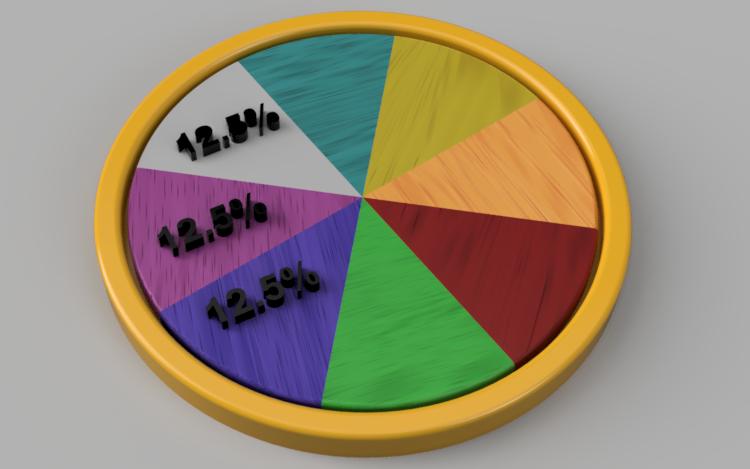 الرسوم البيانية القرصية | الرياضيات