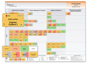 Visualizing, Talent Mapping, and Analyzing to Optimize Workforce Planning Figure 3. Putting it all together – Talent according to functional area and management level.
