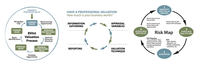 company valuation methods