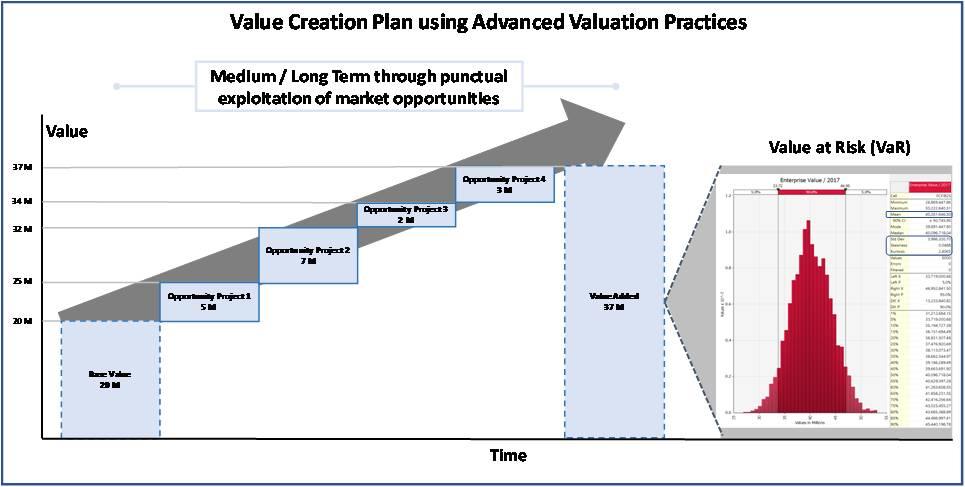 value_creation_plan_process