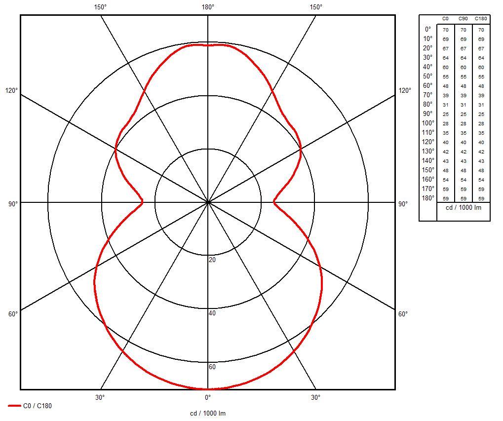 Simple Light Distribution Curve for a Bi-directional Pendant