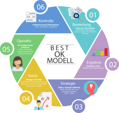 BEST-OK Modell: Online-Marketing-Strategie Vorgehensmodell