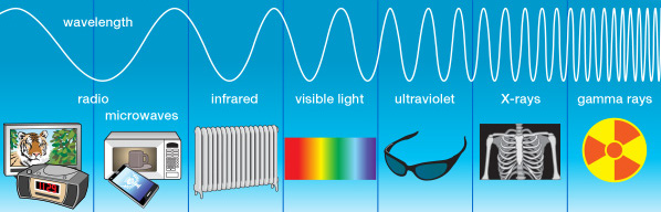 Electromagnetic Waves Spectrum