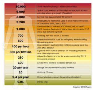 Sievert Human Health Radiation