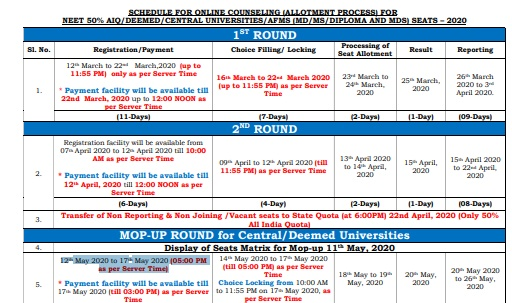 NEET PG 2020 Counselling Schedule