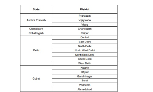 PIB India release 75 districts lockdown list up to 31st March