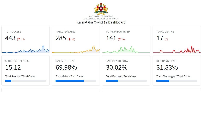 9 Positive Cases confirmed in Bengaluru Urban