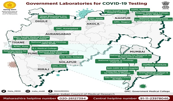 Maharashtra Govt planning to set up 32 more COVID testing labs