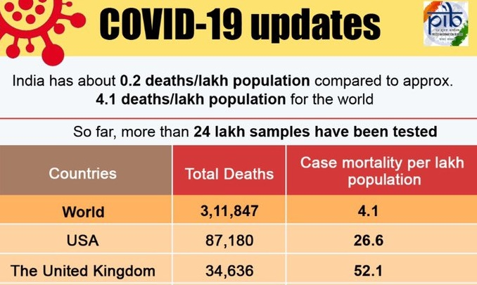 India crosses 100000 COVID-19 Cases, 0.2 deaths per lakh population