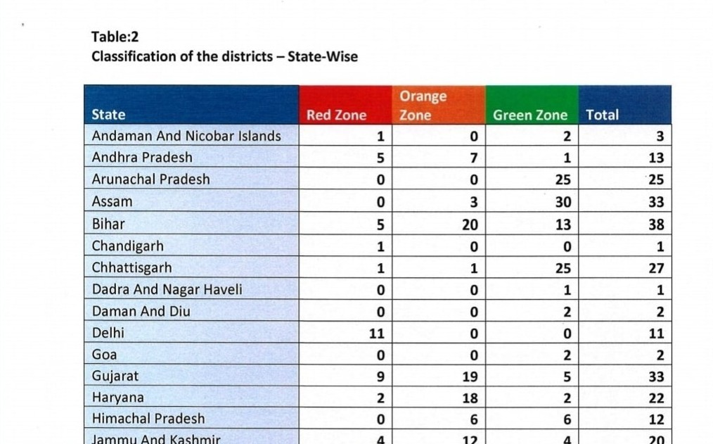 Total 130 districts across the country identified red zones