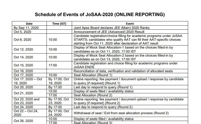 JoSAA Counselling 2020 Schedule