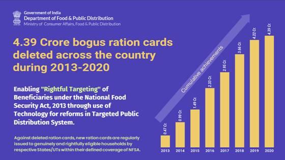 4.39 crore bogus ration cards