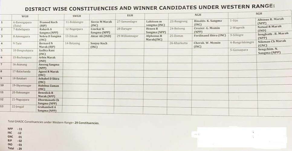 GHADC Election Result 2021 Live