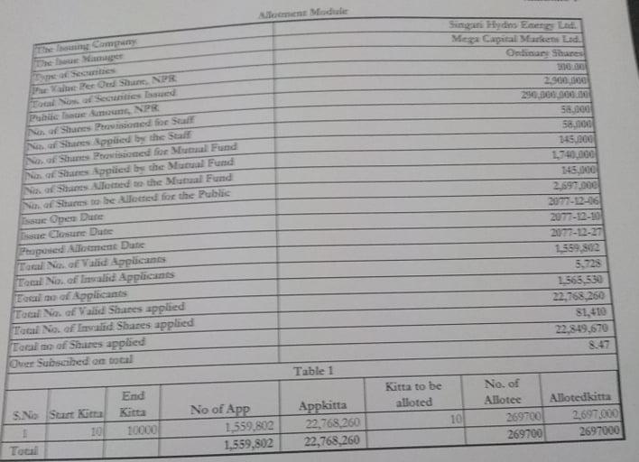 Singati IPO Result