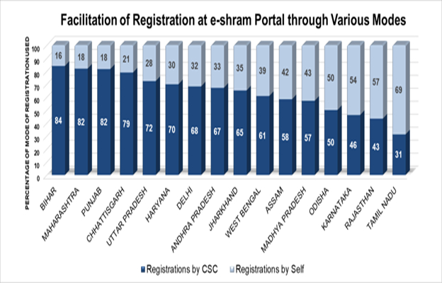Registration Of Unorganized Workers Picks Pace Across The Country.
