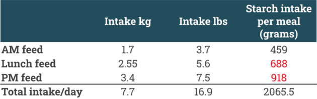 27 percent starch racehorse feed