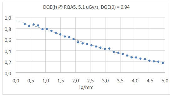 Performance Graphic (UFS): 1