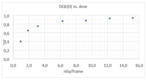 Performance Graphic (UFS): 2