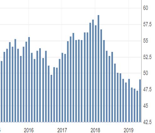 Sopra le attese l'indice dei direttori degli acquisti manifatturiero italiano ad aprile