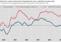 ISTAT: IN CALO LA FIDUCIA DI IMPRESE E CONSUMATORI