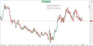 EURUSD: grafico quotazioni euro-dollaro