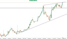 USD/TRY: taglio tassi indebolisce la Lira turca, come operare?
