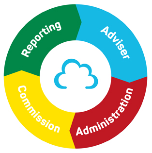 Adviser Cloud - IFA Software