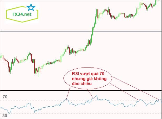 Overbought-RSI-la-gi