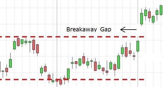 Gap-break-out-la-gi-min
