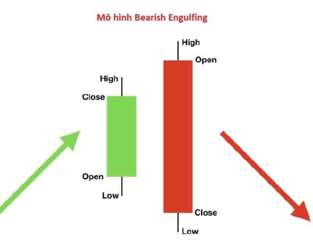 Mo-hinh-nen-Bearish-Engulfing-nhan-chim-giam-2-min