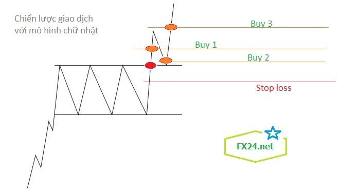 Chien-luoc-trade-voi-mo-hinh-gia-chu-nhat-rectangle-fx24-min (1)
