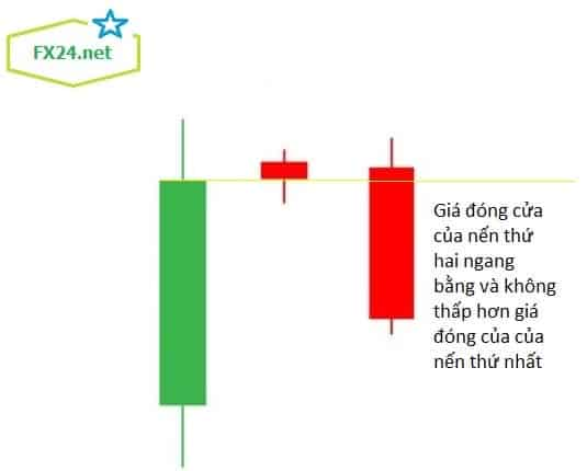 Mo-hinh-nen-evening-star-3-forex-min
