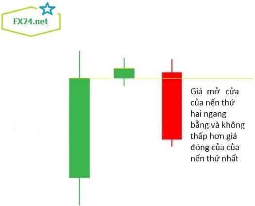 Mo-hinh-nen-evening-star-4-min