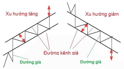 Phuong-phap-giao-dich-theo-xu-huong-voi-duong-kenh-gia-fx24