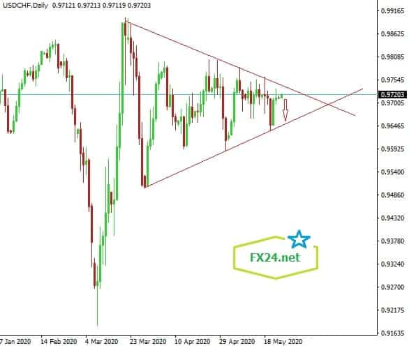 Y-tuong-giao-dich-cap-USDCHF-ngay-25.5.2020