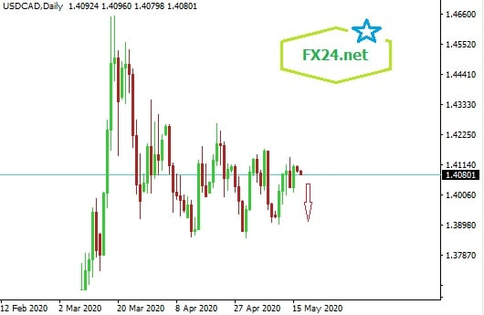 Y-tuong-giao-dich-usdcad-ngay-18.5.2020-fx24