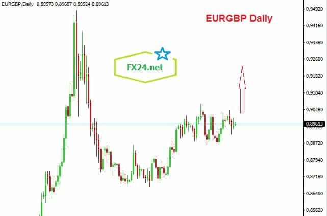 Eurogbp-daily-18.6.2020