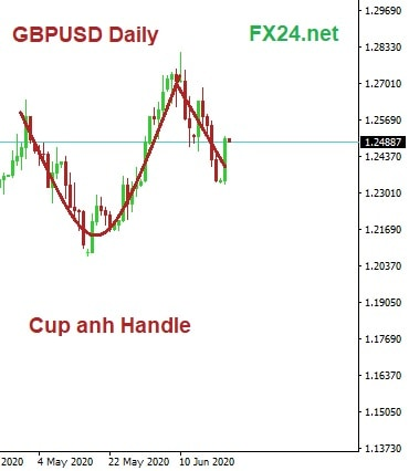 GBPUSD-Daily-23.6.2020