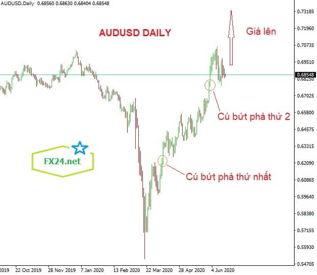 Y-tuong-giao-dich-AUDUSD-ngay-19.6.2020