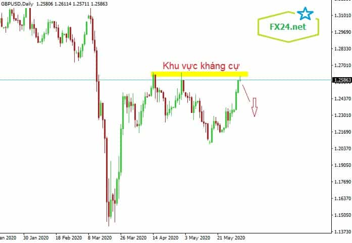 Y-tuong-giao-dich-GBPUSD-ngay-03.6.2020