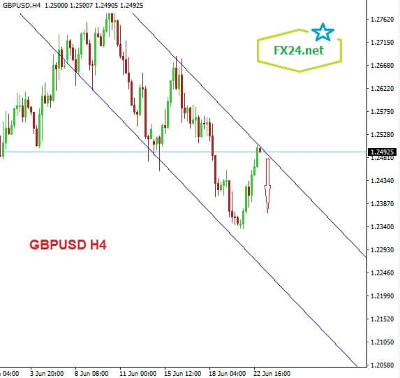 Y-tuong-giao-dich-GBPUSD-ngay-23.6.2020