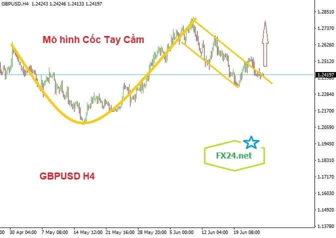 Y-tuong-giao-dich-GBPUSD-ngay-26.6.2020