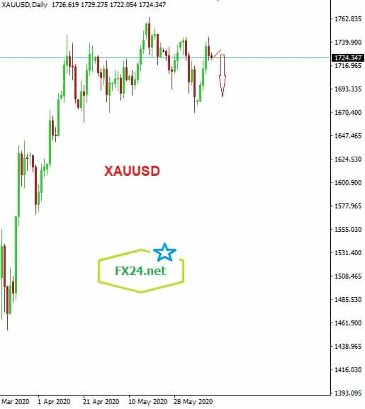 Y-tuong-giao-dich-vang-xauusd-ngay12.6.2020-Daily