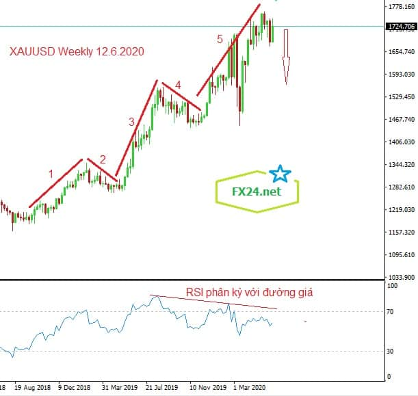 Y-tuong-giao-dich-vang-xauusd-ngay12.6.2020-Weekly2