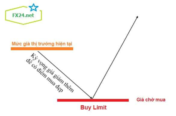 Lenh-buy-limit-la-gi