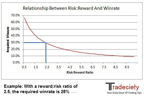 Risk-reward-Ratio-and-winrate