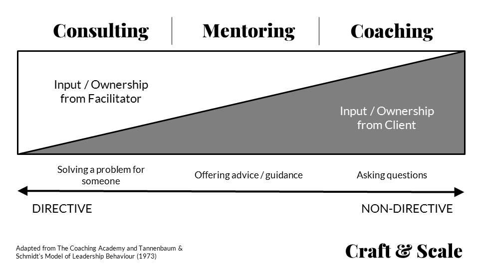 Consulting vs Mentoring vs Coaching