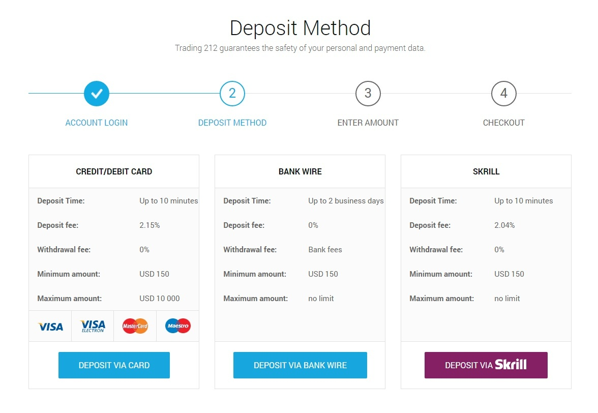 Trading 212 Deposit method